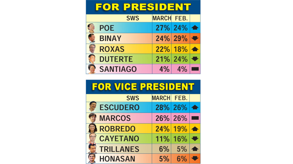 The latest SWS survey conducted on March 4-7, 2016. Image from PhilStar.com