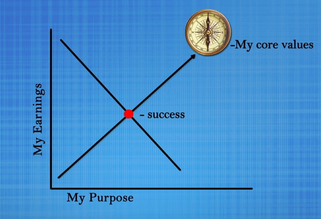 The point of intersection is our point of sweet success. Our core values should function as our compass.