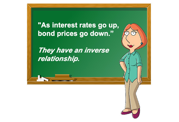 Why do higher interest rates bring down bond prices? (Explain to me as if I were a 7-year old Series #1)