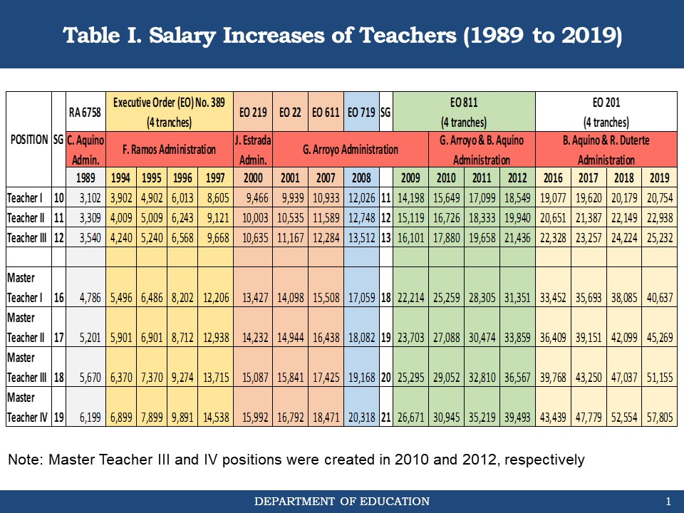 02-salary-table