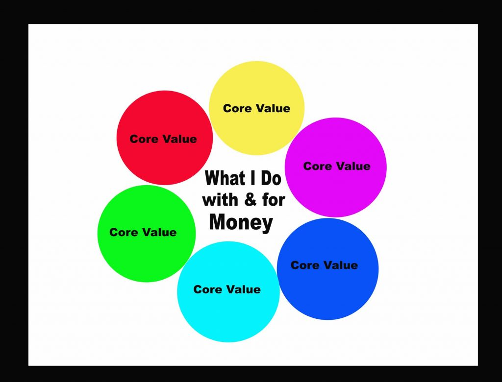 What You Do With Your Money Should Agree With Your Core Values